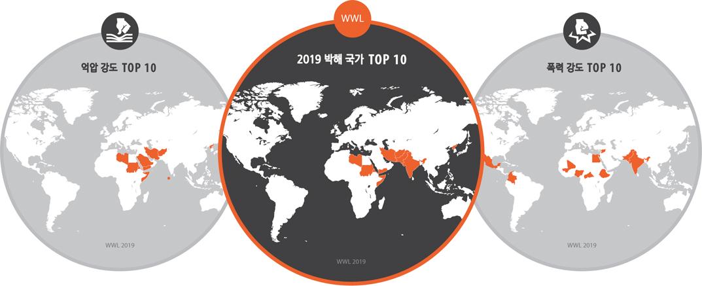 억압 강도 TOP 10, 2019 박해 국가 TOP 10, 폭력 강도 TOP 10