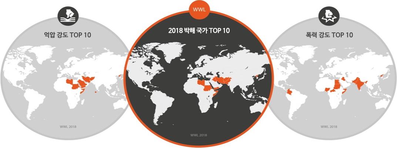 억압 강도 TOP 10  폭력 강도 TOP 10  2018 박해 국가 TOP 10